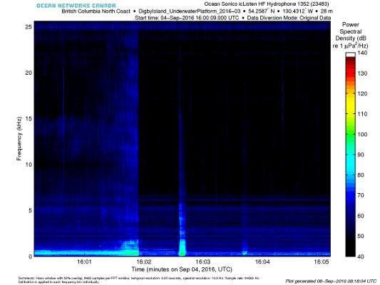 Spectrogram 06-ICLISTENHF-1352 2017-11-28 23:15:35Z FFT